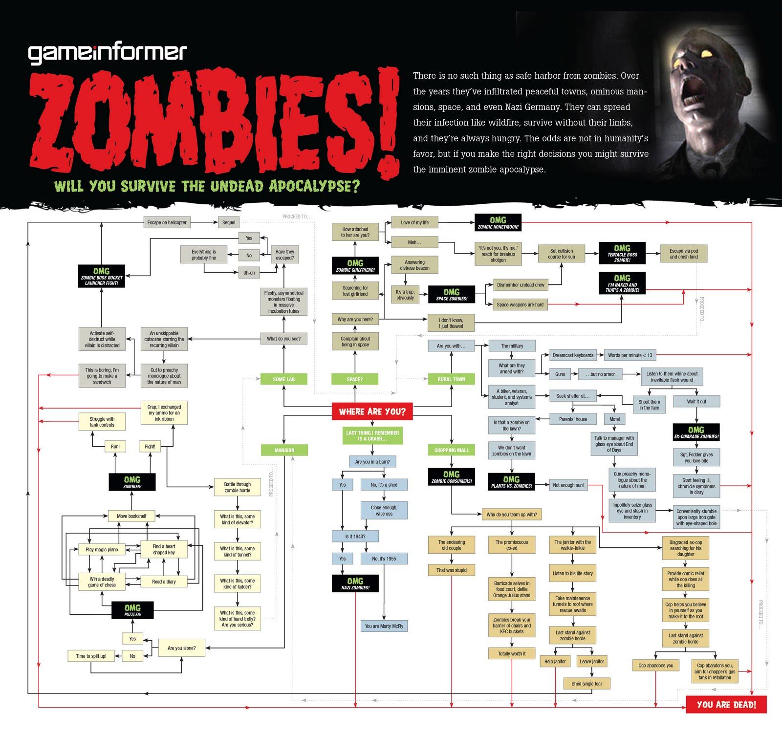 gi zombie flowchart poster