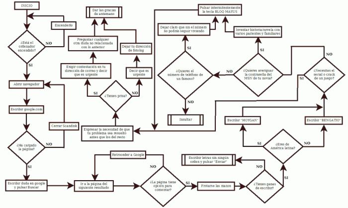Algoritmo para ser un buen HOYGAN