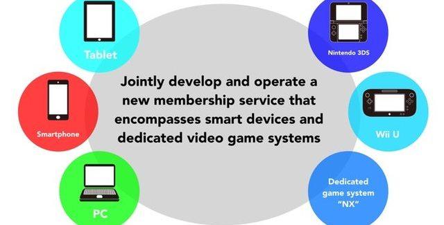 [Juegos] Nintendo y DeNa se alian. Nueva cuenta y juegos para Smartphones