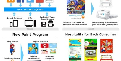 nintendo-account-my-nintendo-656x492